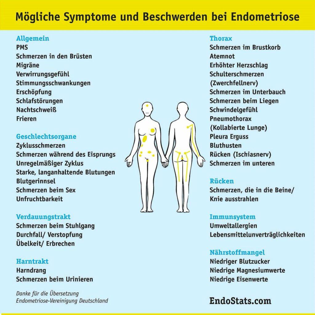 Mögliche Symptome bei Endometriose