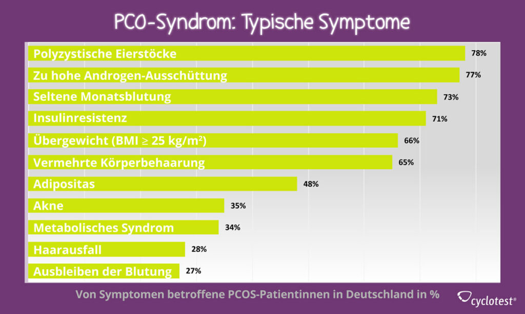 Mögliche Symptome bei PCOS
